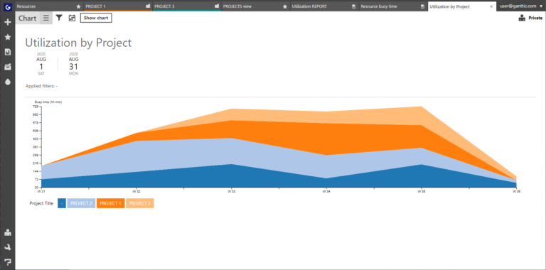 Take a look at utilization graphs to also see the trends in utilization and workflows ahead.
