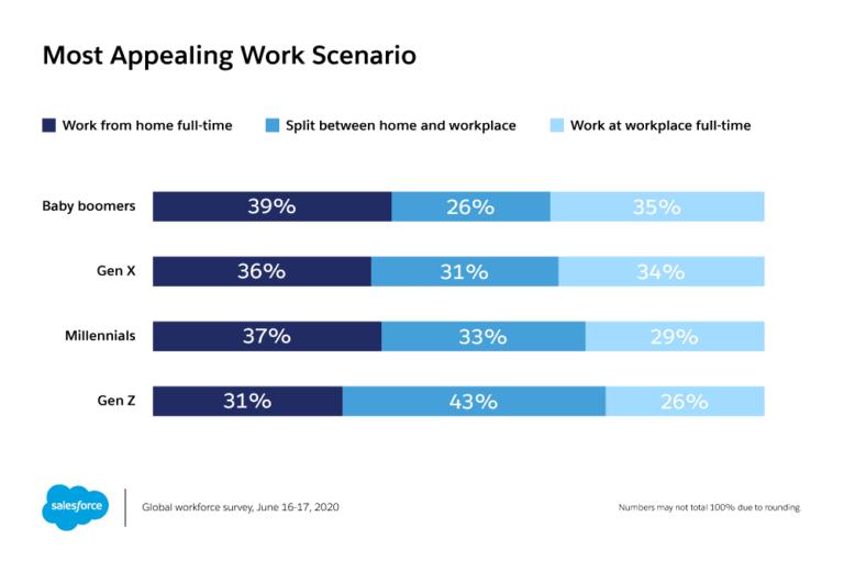 Salesforce survey on most appealing work - hybrid work ranks highly for Gen Z